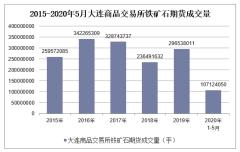2020年1-5月大连商品交易所铁矿石期货成交量及成交金额统计