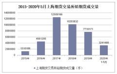 2020年1-5月上海期货交易所铅期货成交量及成交金额统计