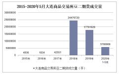 2020年1-5月大连商品交易所豆二期货成交量及成交金额统计