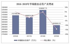 2016-2019年华锦股份(000059)总资产、营业收入、营业成本及净利润统计