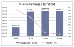 2016-2019年红蜻蜓(603116)总资产、营业收入、营业成本及净利润统计