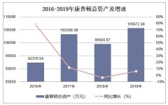 2016-2019年康普顿(603798)总资产、营业收入、营业成本及净利润统计
