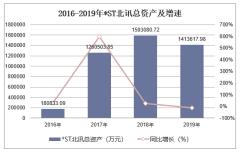 2016-2019年*ST北讯(002359)总资产、营业收入、营业成本及净利润统计