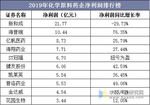 2019年化学原料药企净利润排行榜