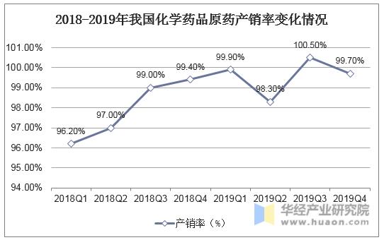 2018-2019年我国化学药品原药产销率变化情况