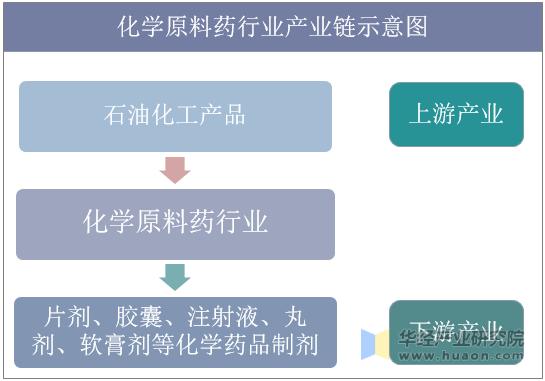 化学原料药行业产业链