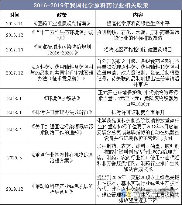 2016-2019年我国化学原料药行业相关政策
