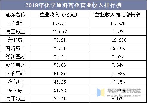 2019年化学原料药企营业收入排行榜
