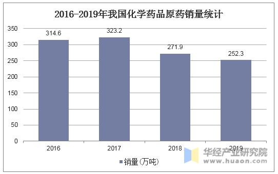 2016-2019年我国化学药品原药销量统计