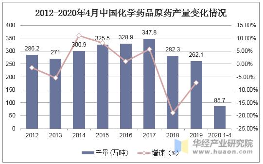 2012-2020年4月中国化学药品原药产量变化情况