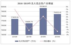 2016-2019年北大荒(600598)总资产、营业收入、营业成本及净利润统计