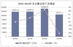 2016-2019年美尔雅(600107)总资产、营业收入、营业成本及净利润统计