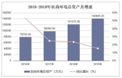 2016-2019年农尚环境(300536)总资产、营业收入、营业成本及净利润统计