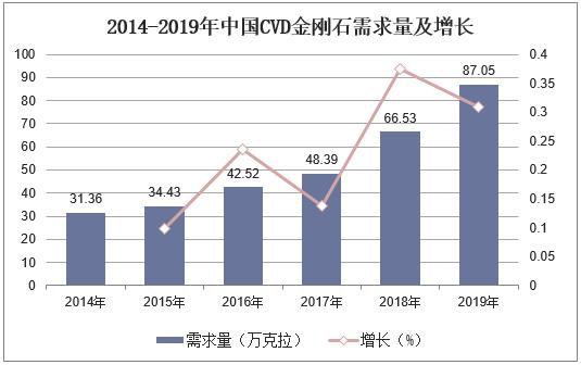 2014-2019年中国CVD金刚石需求量及增长