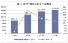 2016-2019年康隆达(603665)总资产、营业收入、营业成本及净利润统计
