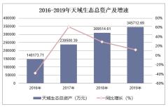 2016-2019年天域生态(603717)总资产、营业收入、营业成本及净利润统计