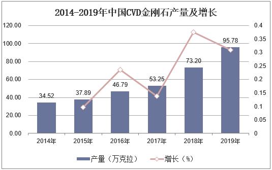 2014-2019年中国CVD金刚石产量及增长