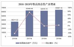2016-2019年牧高笛(603908)总资产、营业收入、营业成本及净利润统计