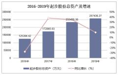 2016-2019年起步股份(603557)总资产、营业收入、营业成本及净利润统计