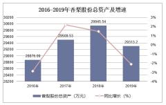 2016-2019年香梨股份(600506)总资产、营业收入、营业成本及净利润统计