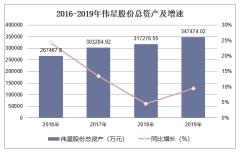 2016-2019年伟星股份(002003)总资产、营业收入、营业成本及净利润统计