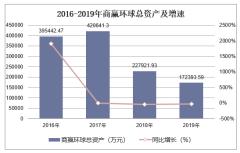 2016-2019年商赢环球(600146)总资产、营业收入、营业成本及净利润统计