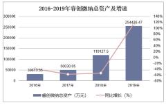 2016-2019年睿创微纳(688002)总资产、营业收入、营业成本及净利润统计