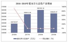 2016-2019年紫光学大(000526)总资产、营业收入、营业成本及净利润统计