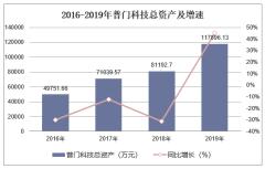 2016-2019年普门科技(688389)总资产、营业收入、营业成本及净利润统计