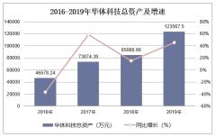 2016-2019年华体科技(603679)总资产、营业收入、营业成本及净利润统计