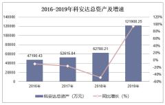 2016-2019年科安达(002972)总资产、营业收入、营业成本及净利润统计