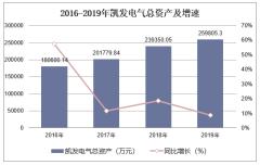 2016-2019年凯发电气(300407)总资产、营业收入、营业成本及净利润统计