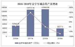 2016-2019年金宇车城(000803)总资产、营业收入、营业成本及净利润统计
