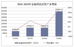 2016-2019年金溢科技(002869)总资产、营业收入、营业成本及净利润统计