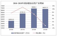 2016-2019年浪莎股份(600137)总资产、营业收入、营业成本及净利润统计