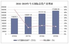 2016-2019年今天国际(300532)总资产、营业收入、营业成本及净利润统计