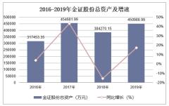 2016-2019年金证股份(600446)总资产、营业收入、营业成本及净利润统计