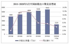2020年1-5月中国冰箱出口数量、出口金额及出口均价统计