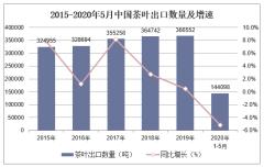 2020年1-5月中国茶叶出口数量、出口金额及出口均价统计