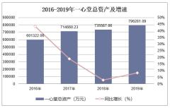 2016-2019年一心堂(002727)总资产、营业收入、营业成本及净利润统计