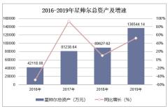 2016-2019年星帅尔(002860)总资产、营业收入、营业成本及净利润统计
