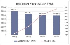 2016-2019年友好集团(600778)总资产、营业收入、营业成本及净利润统计