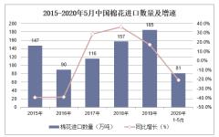 2020年1-5月中国棉花进口数量、进口金额及进口均价统计