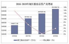 2016-2019年银江股份(300020)总资产、营业收入、营业成本及净利润统计