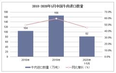 2020年1-5月中国牛肉进口数量、进口金额及进口均价统计