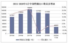 2020年1-5月中国烤烟出口数量、出口金额及出口均价统计
