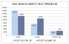 2020年1-4月郑州日产途达产销量情况统计分析