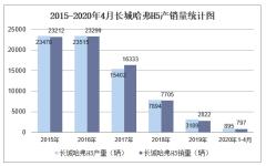 2020年1-4月长城哈弗H5产销量情况统计分析