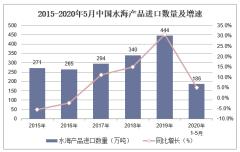 2020年1-5月中国水海产品进口数量、进口金额及进口均价统计