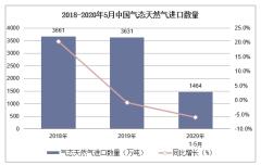 2020年1-5月中国气态天然气进口数量、进口金额及进口均价统计